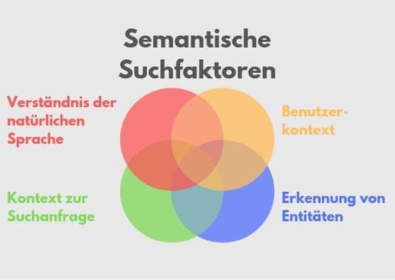 Semantische Suchfaktoren Venndiagramm
