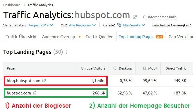 Blog Top Landing Pages Hubspot