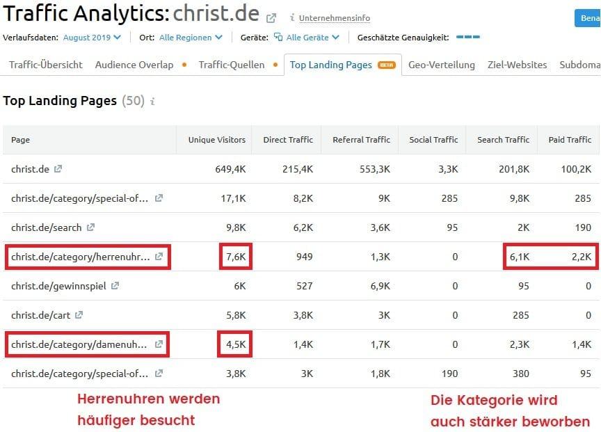 Christ Top Landing Pages kategorien traffic