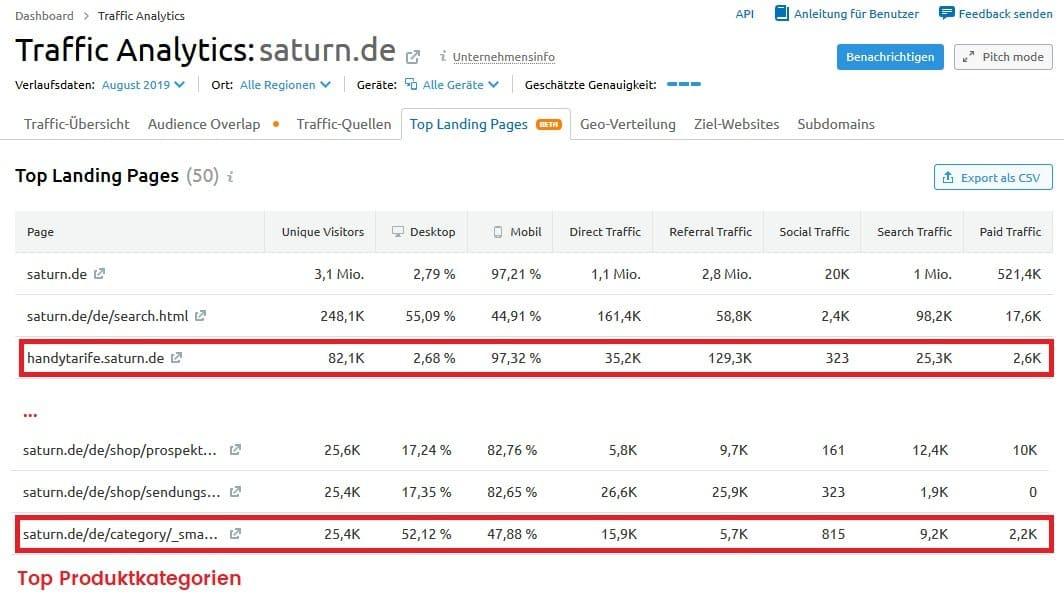 Top Produktkategorien Saturn