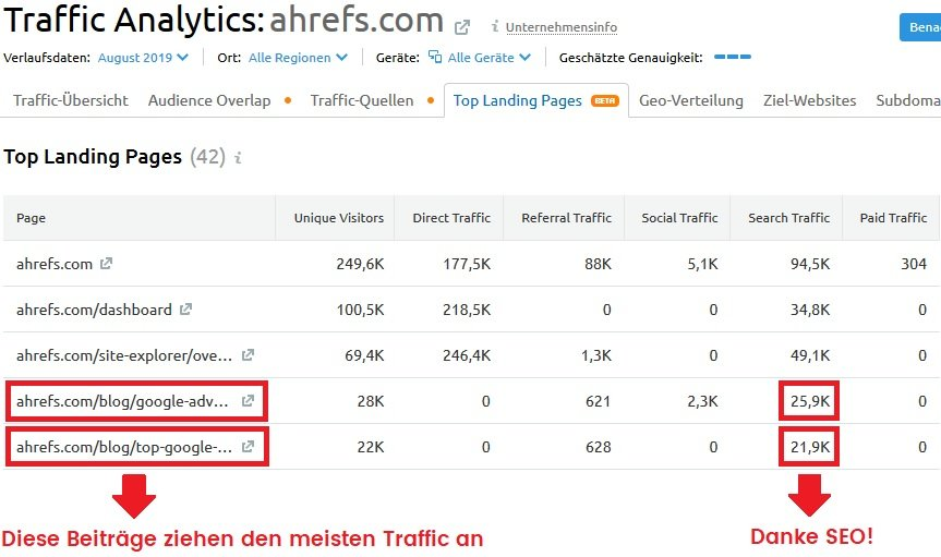 ahrefs top landing pages blog beiträge