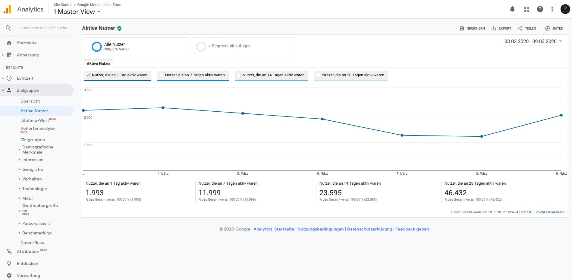 Analytics Aktive Nutzer