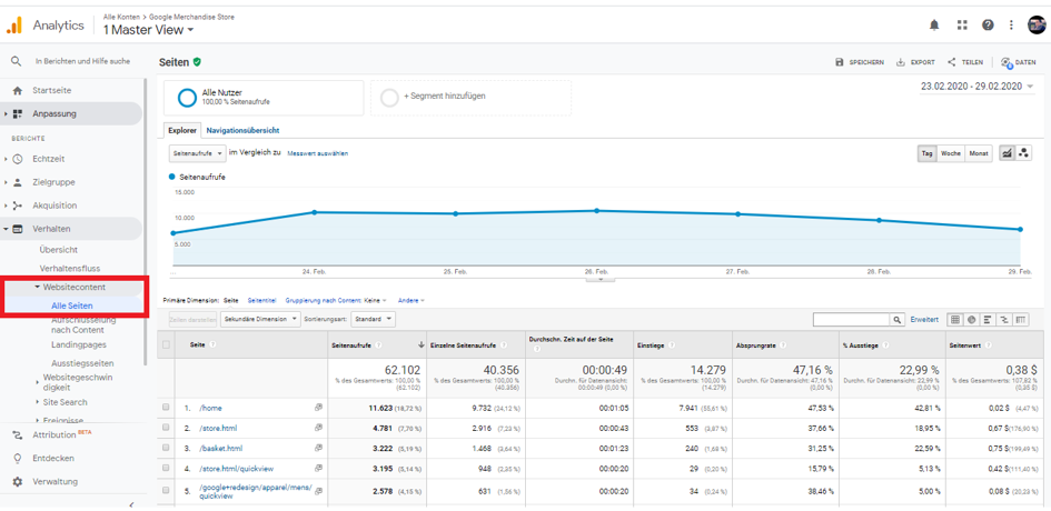 Website Content Google Analytics
