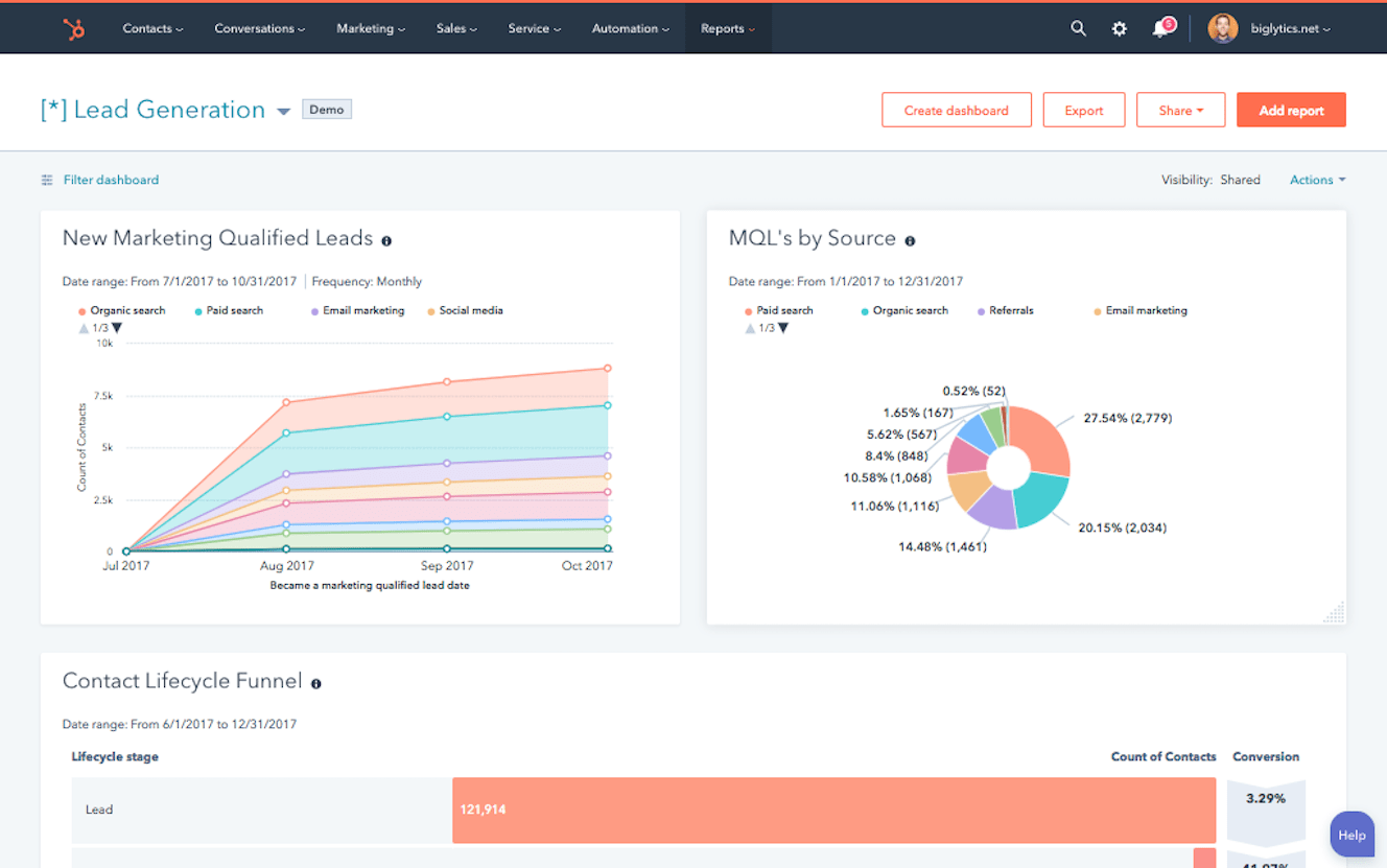 Hubspot E-Mail Reporting Analytics