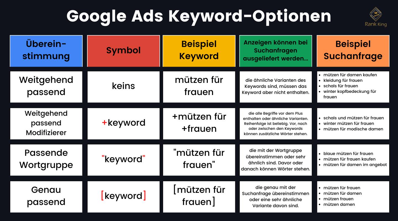 Google Ads Keyword-Optionen (Match Types)